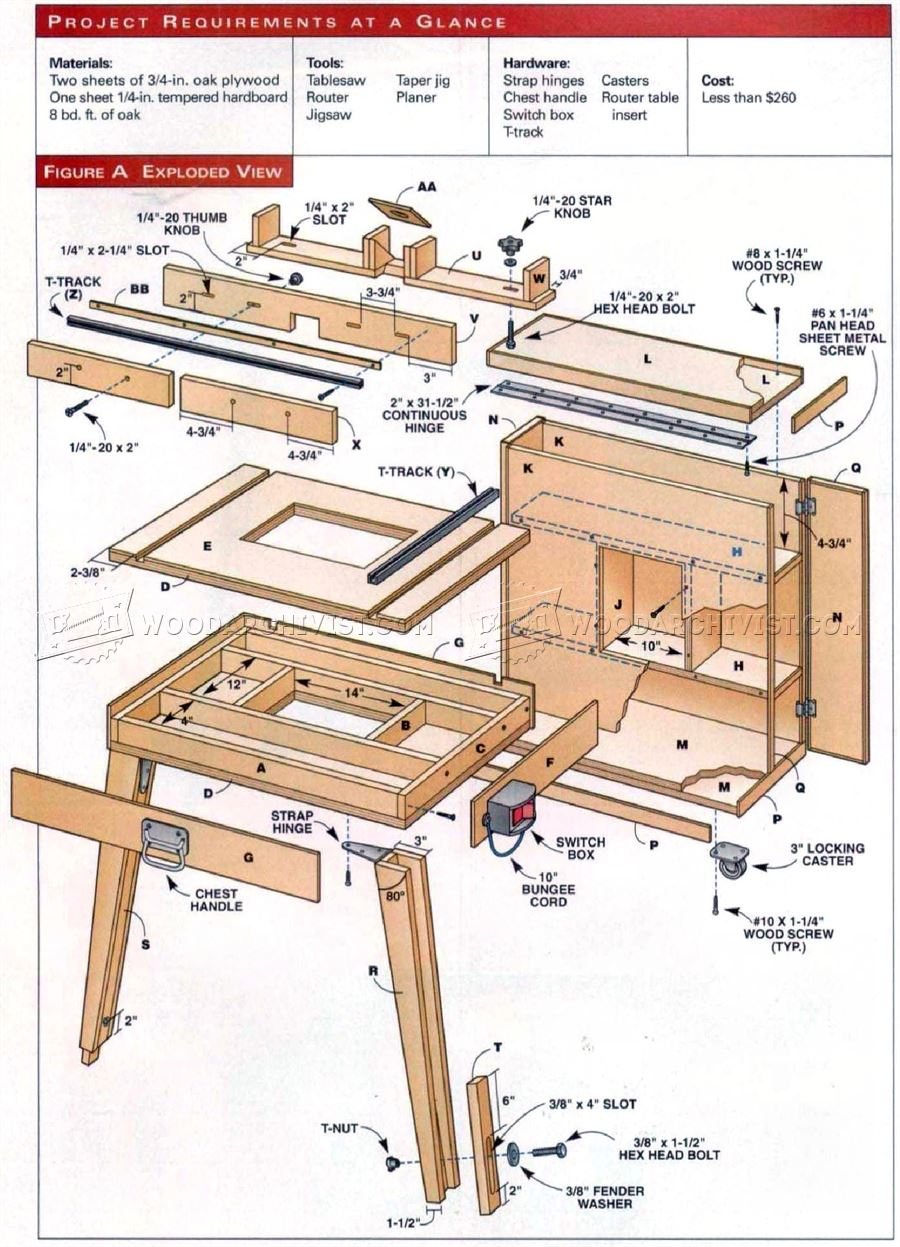 Mobile Router Table Plans • WoodArchivist