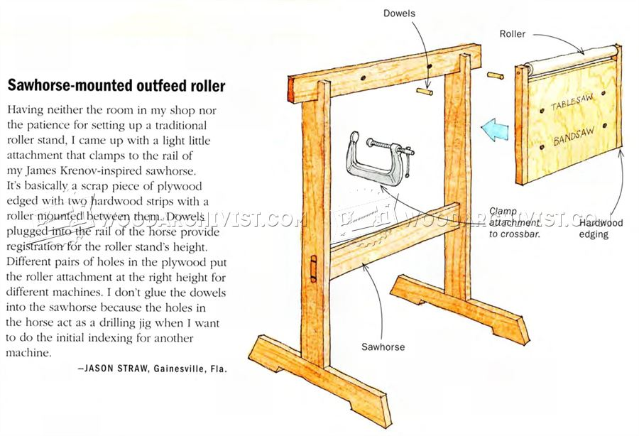 #805 Sawhorse-Mounted Outfeed Roller