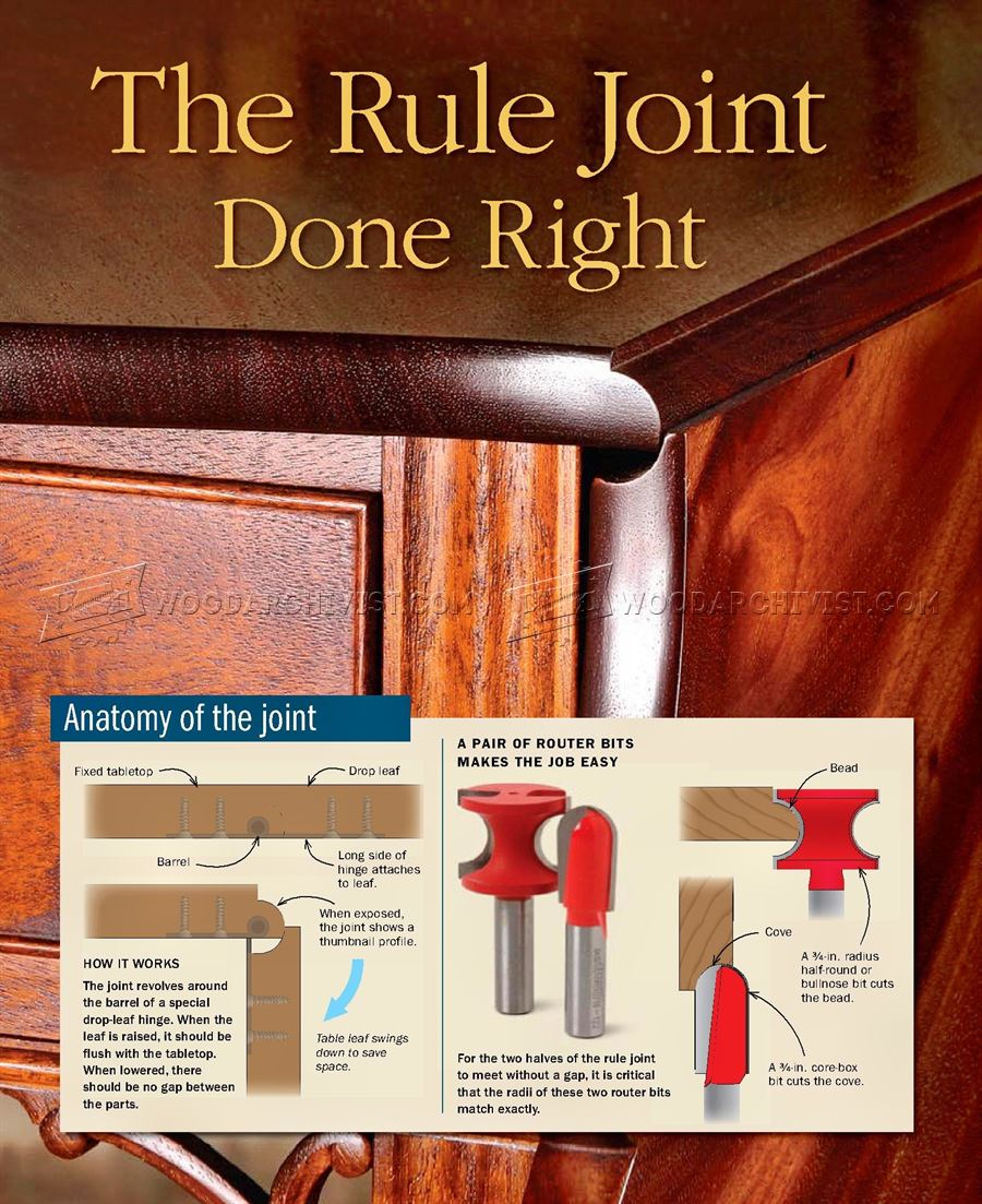 Rule Joint
